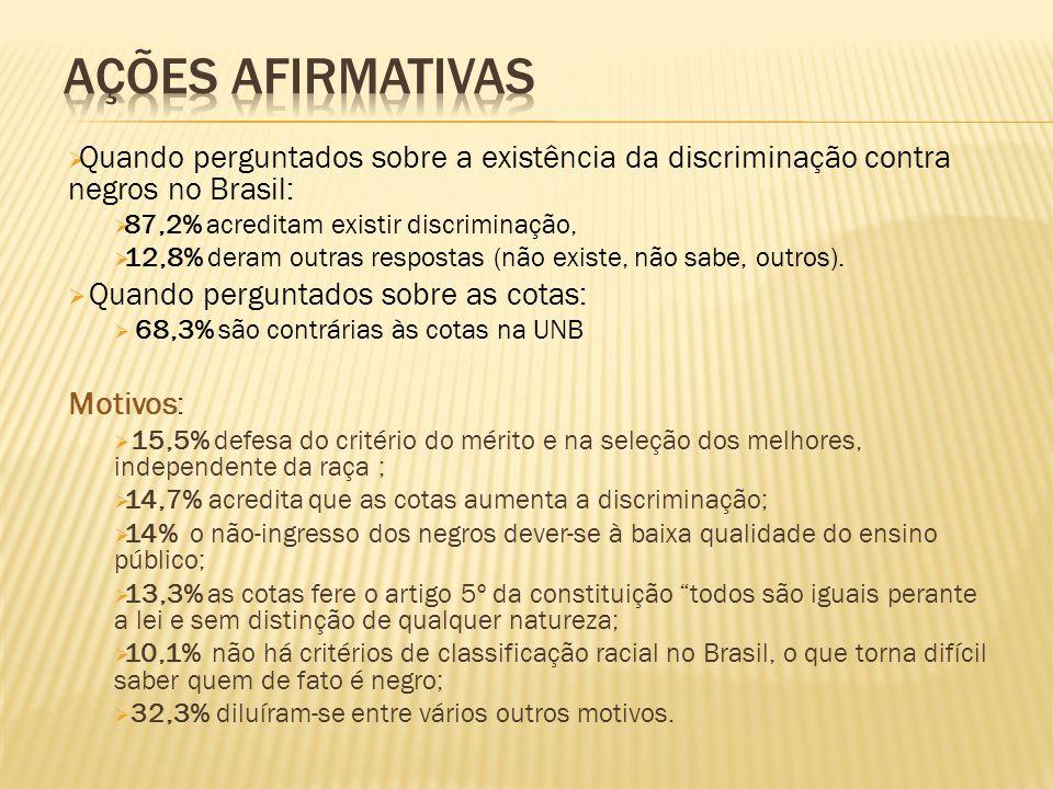  Quando perguntados sobre a existência da discriminação contra negros no Brasil:  87,2% acreditam existir discriminação,  12,8% deram outras respostas (não existe, não sabe, outros).