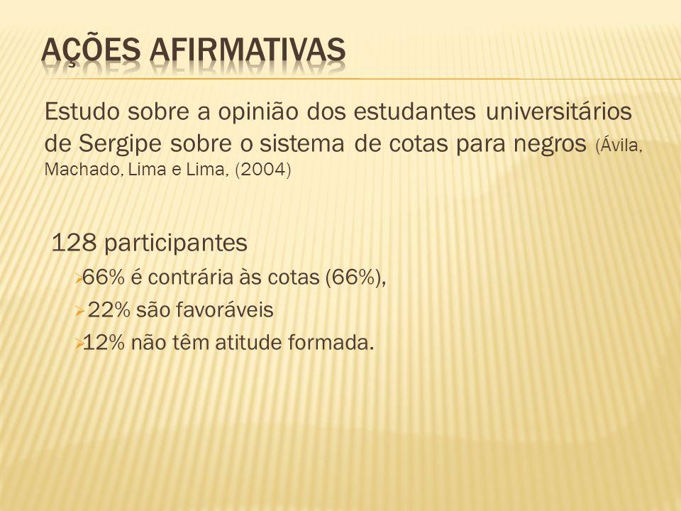 Estudo sobre a opinião dos estudantes universitários de Sergipe sobre o sistema de cotas para negros (Ávila, Machado, Lima e Lima, (2004) 128 participantes  66% é contrária às cotas (66%),  22% são favoráveis  12% não têm atitude formada.