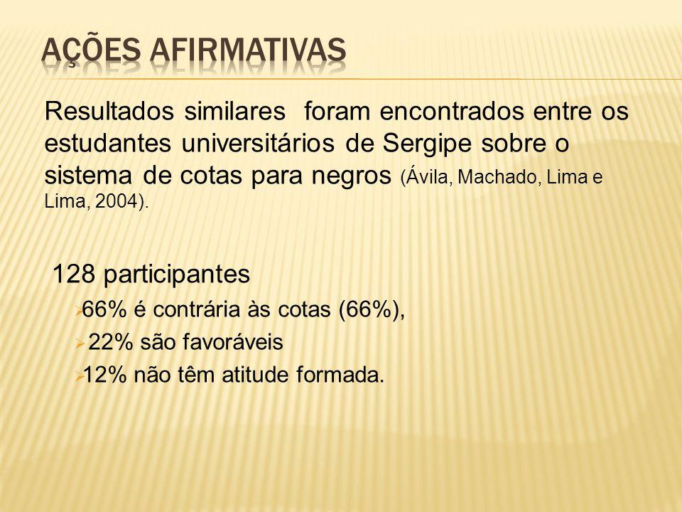 Resultados similares foram encontrados entre os estudantes universitários de Sergipe sobre o sistema de cotas para negros (Ávila, Machado, Lima e Lima, 2004).