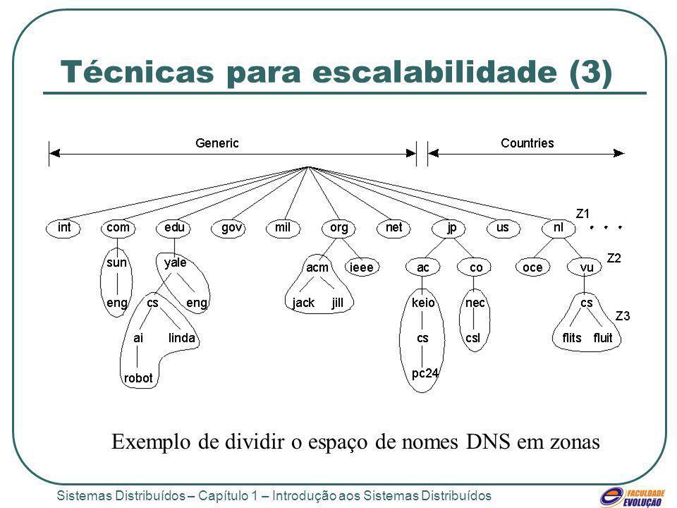 Sistemas Distribuídos – Capítulo 1 – Introdução aos Sistemas Distribuídos Técnicas para escalabilidade (3) 1.5 Exemplo de dividir o espaço de nomes DN