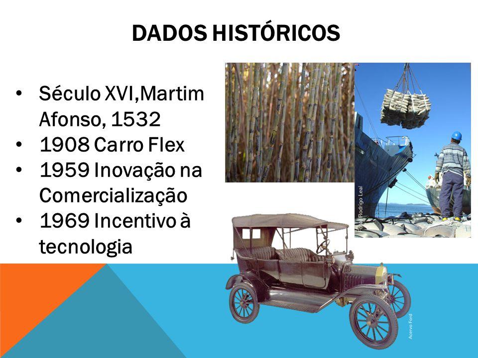 DADOS HISTÓRICOS Século XVI,Martim Afonso, 1532 1908 Carro Flex 1959 Inovação na Comercialização 1969 Incentivo à tecnologia