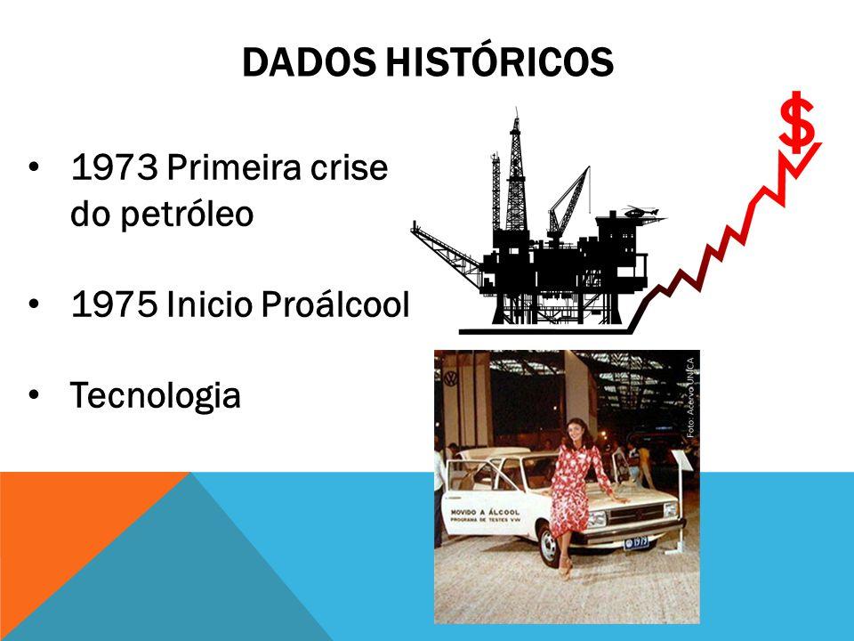DADOS HISTÓRICOS 1973 Primeira crise do petróleo 1975 Inicio Proálcool Tecnologia
