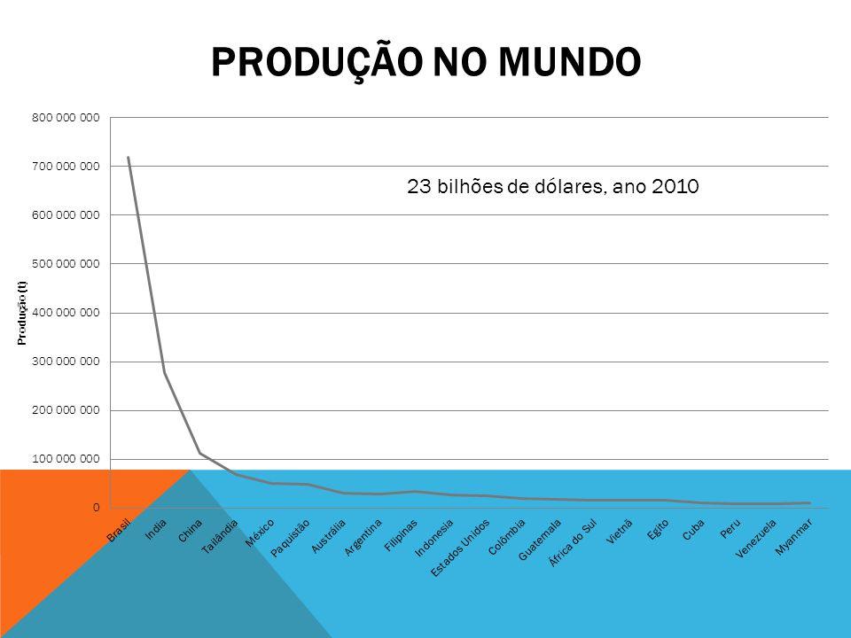 PRODUÇÃO NO MUNDO 23 bilhões de dólares, ano 2010