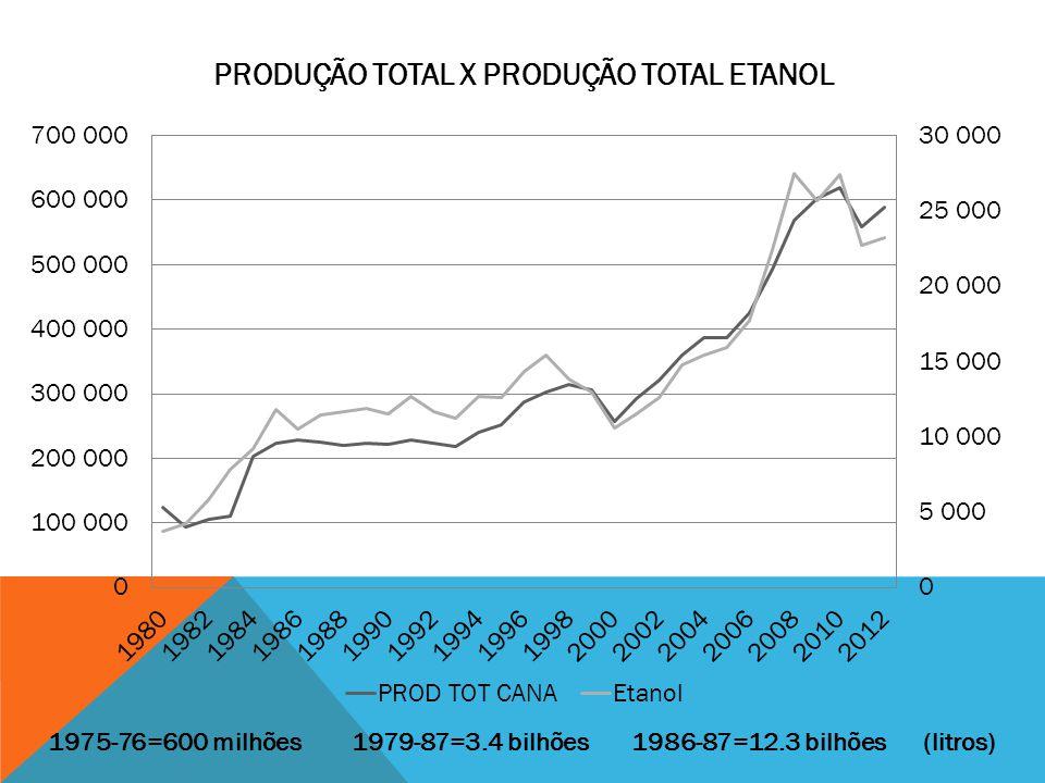 PRODUÇÃO TOTAL X PRODUÇÃO TOTAL ETANOL 1975-76=600 milhões 1979-87=3.4 bilhões 1986-87=12.3 bilhões (litros)