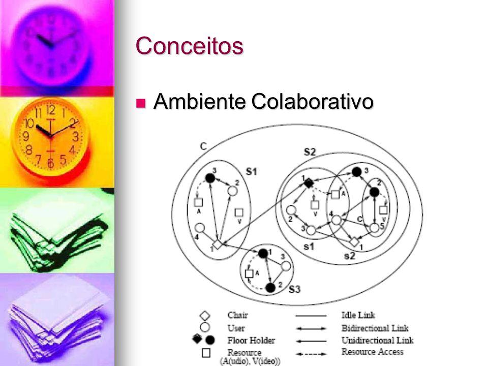 Conceitos Ambiente Colaborativo Ambiente Colaborativo
