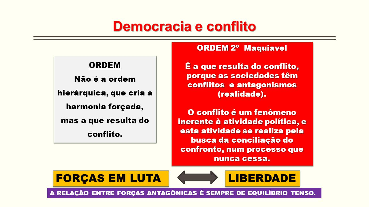 Democracia e conflito ORDEM Não é a ordem hierárquica, que cria a harmonia forçada, mas a que resulta do conflito. ORDEM Não é a ordem hierárquica, qu