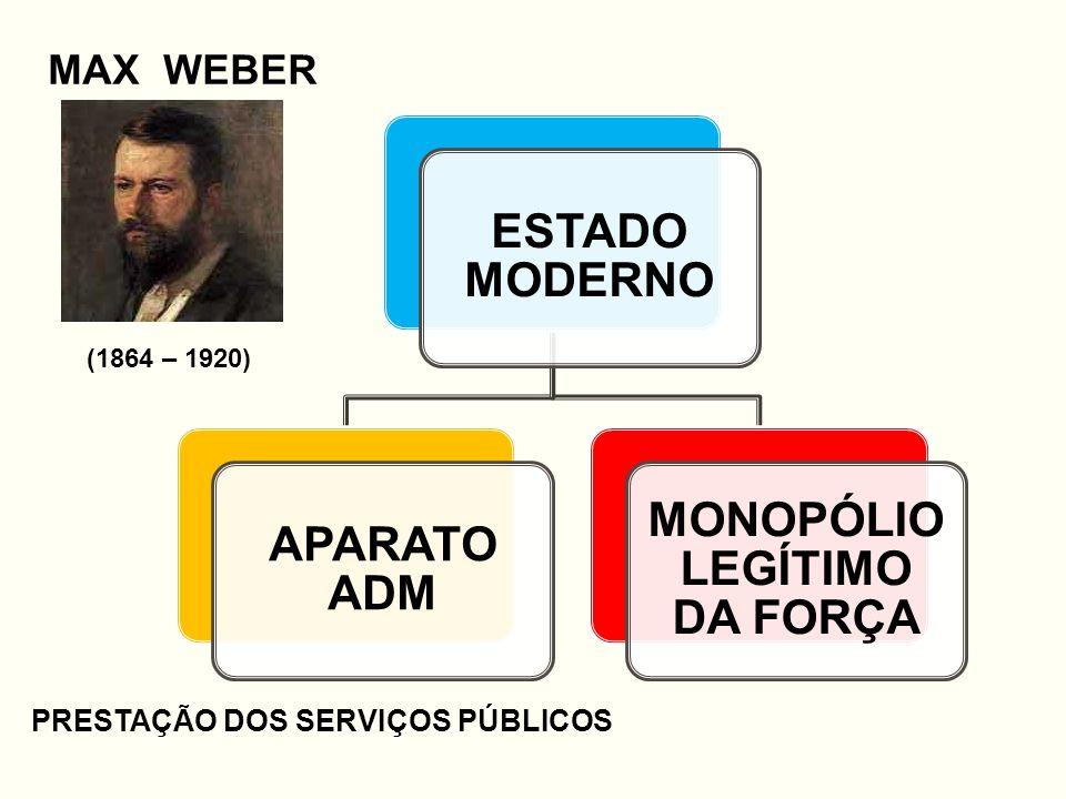ESTADO MODERNO APARATO ADM MONOPÓLIO LEGÍTIMO DA FORÇA MAX WEBER (1864 – 1920) PRESTAÇÃO DOS SERVIÇOS PÚBLICOS