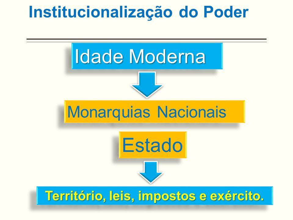 Institucionalização do Poder Idade Moderna Monarquias Nacionais Território, leis, impostos e exército. Estado