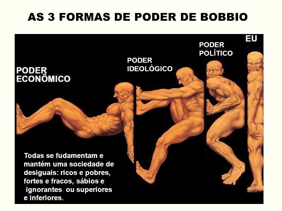 PODER IDEOLÓGICO PODER POLÍTICO AS 3 FORMAS DE PODER DE BOBBIO Todas se fudamentam e mantém uma sociedade de desiguais: ricos e pobres, fortes e fraco
