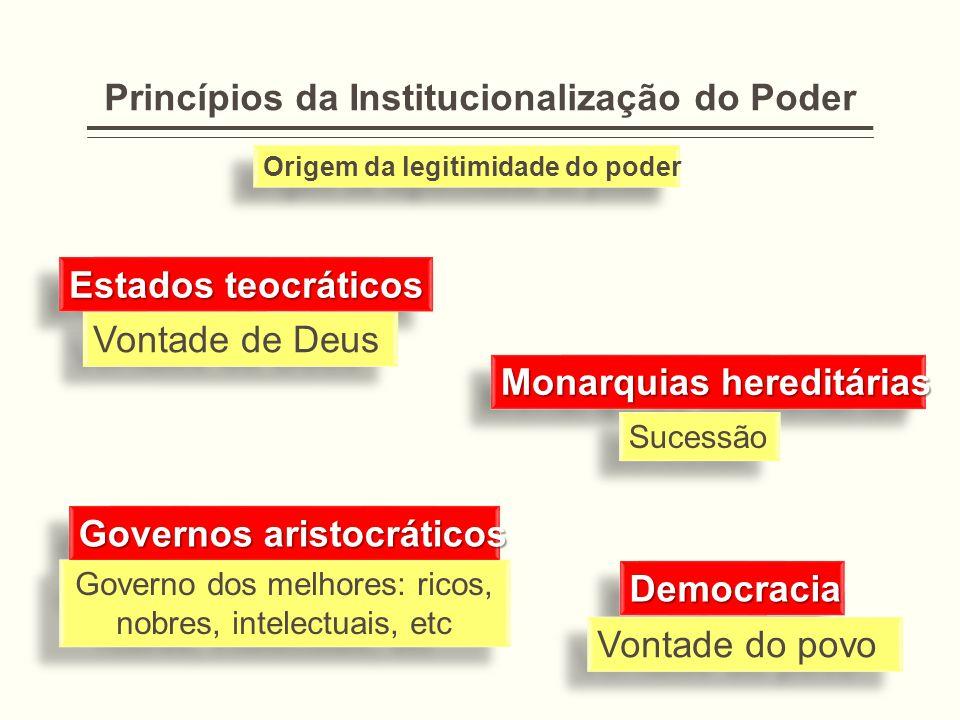 Princípios da Institucionalização do Poder DemocraciaDemocracia Vontade do povo Governos aristocráticos Governo dos melhores: ricos, nobres, intelectu