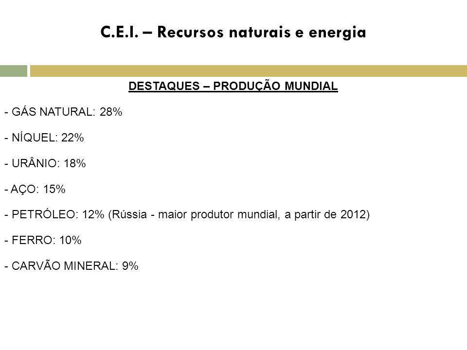 DESTAQUES – PRODUÇÃO MUNDIAL - GÁS NATURAL: 28% - NÍQUEL: 22% - URÂNIO: 18% - AÇO: 15% - PETRÓLEO: 12% (Rússia - maior produtor mundial, a partir de 2