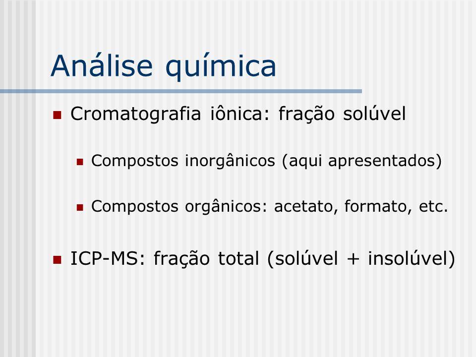 Análise química Cromatografia iônica: fração solúvel Compostos inorgânicos (aqui apresentados) Compostos orgânicos: acetato, formato, etc.
