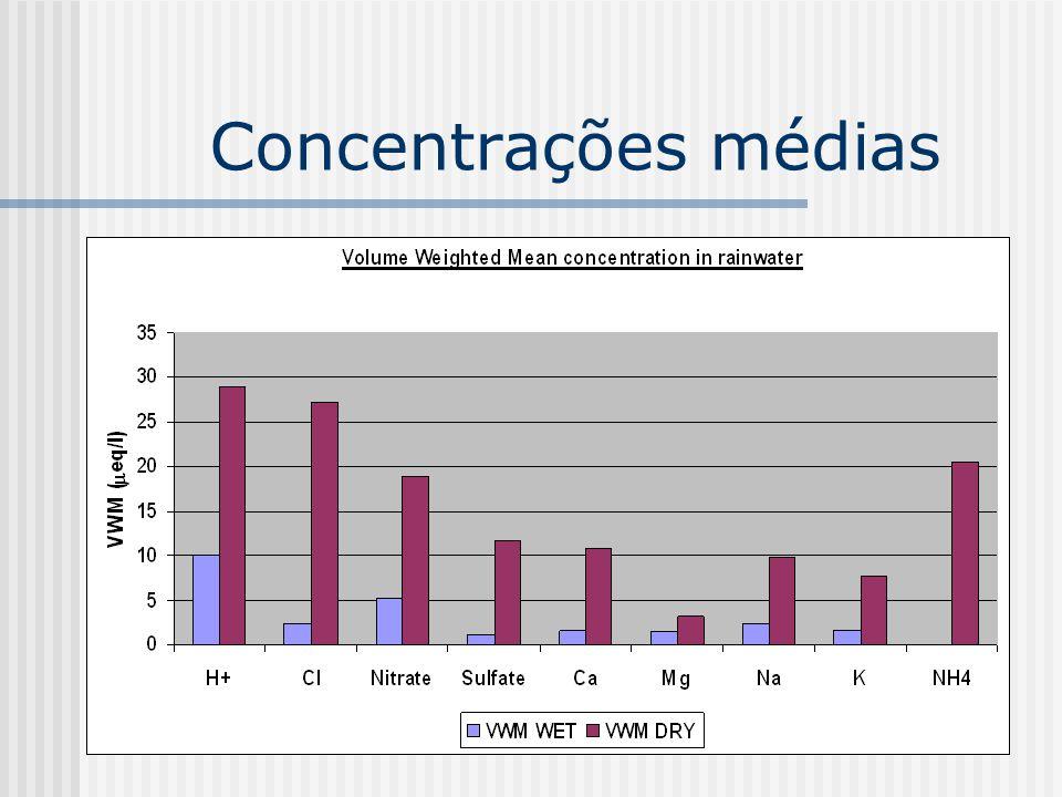 Concentrações médias