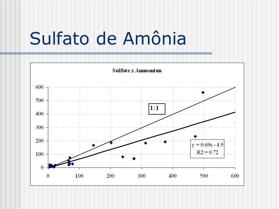 Sulfato de Amônia