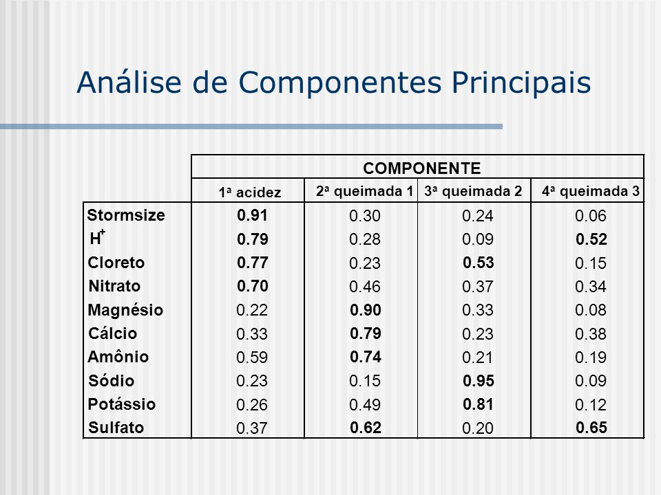 Análise de Componentes Principais COMPONENTE 1 a acidez 2 a queimada 1 3 a queimada 2 4 a queimada 3 Stormsize0.91 0.300.240.06 H + 0.79 0.280.09 0.52 Cloreto0.77 0.23 0.53 0.15 Nitrato0.70 0.460.370.34 Magnésio 0.22 0.90 0.330.08 Cálcio 0.33 0.79 0.230.38 Amônio 0.59 0.74 0.210.19 Sódio 0.230.15 0.95 0.09 Potássio 0.260.49 0.81 0.12 Sulfato 0.37 0.62 0.20 0.65