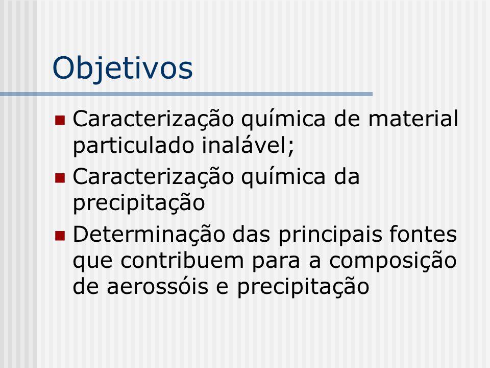 Objetivos Caracterização química de material particulado inalável; Caracterização química da precipitação Determinação das principais fontes que contribuem para a composição de aerossóis e precipitação