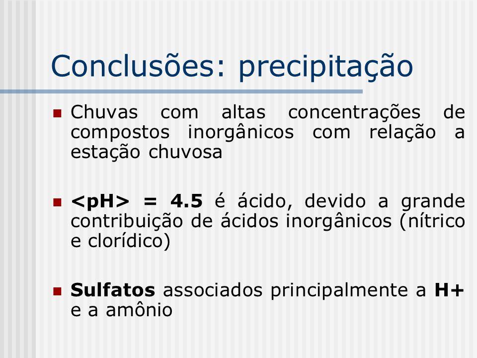 Conclusões: precipitação Chuvas com altas concentrações de compostos inorgânicos com relação a estação chuvosa = 4.5 é ácido, devido a grande contribuição de ácidos inorgânicos (nítrico e clorídico) Sulfatos associados principalmente a H+ e a amônio