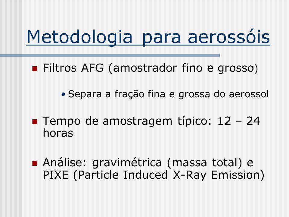 Metodologiapara aerossóis Filtros AFG (amostrador fino e grosso ) Separa a fração fina e grossa do aerossol Tempo de amostragem típico: 12 – 24 horas Análise: gravimétrica (massa total) e PIXE (Particle Induced X-Ray Emission)