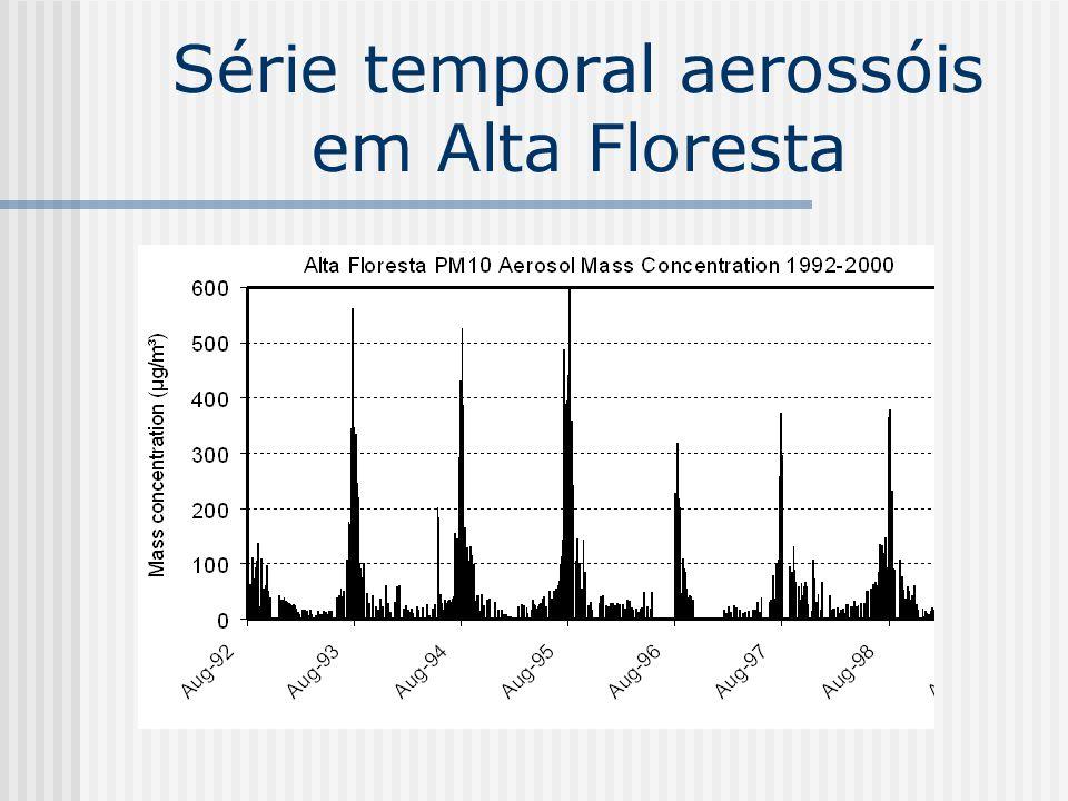 Concentração total de aerossóis durante o SMOCC