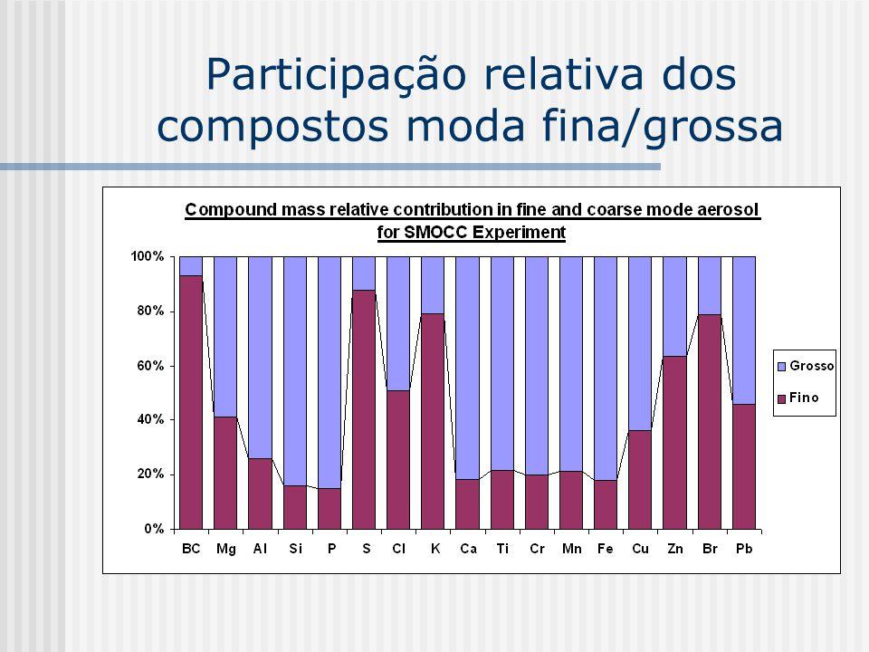 Participação relativa dos compostos moda fina/grossa