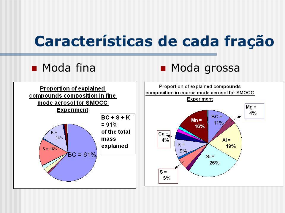 Características de cada fração Moda fina Moda grossa