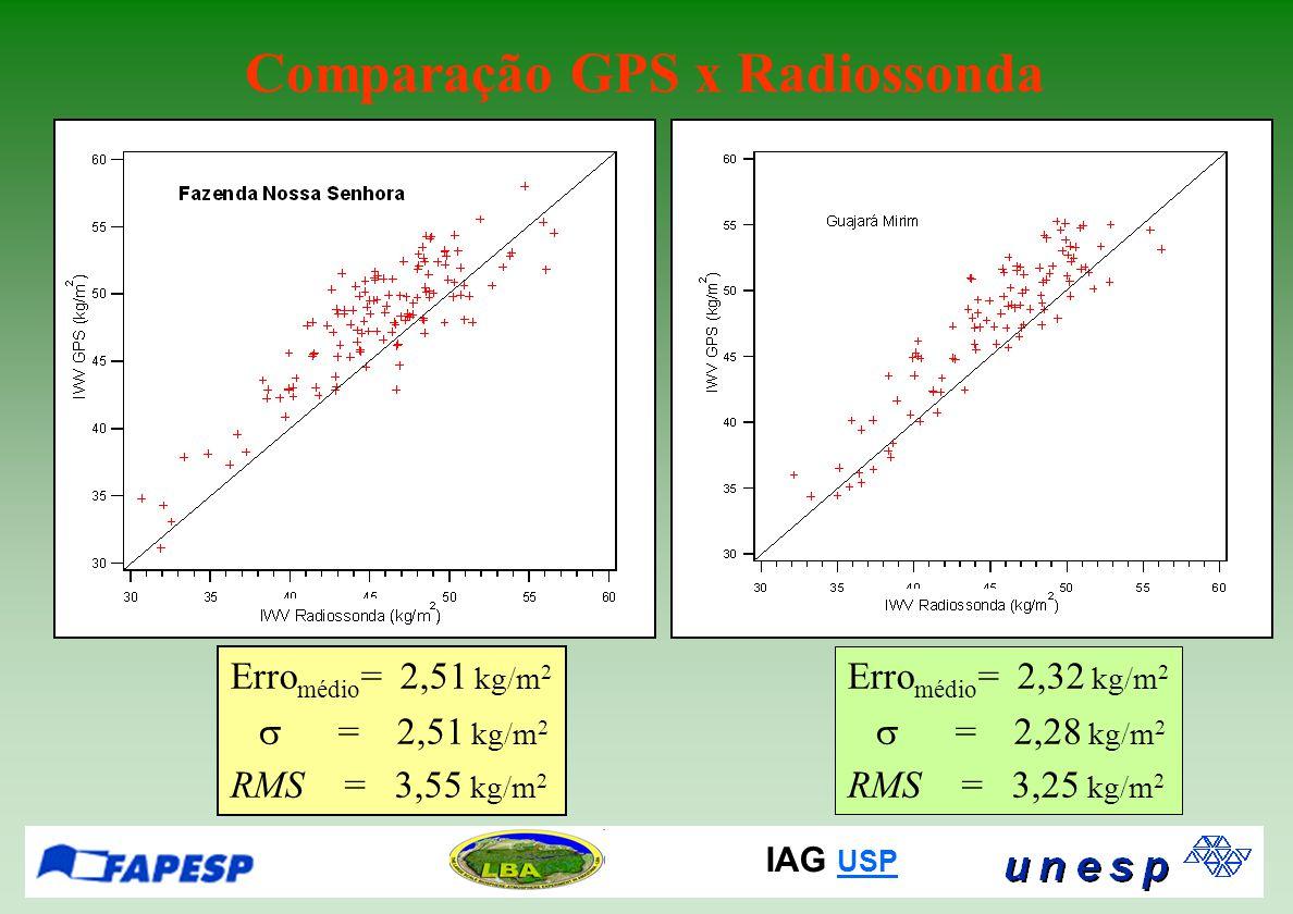 IAG USP USP Comparação GPS x Radiossonda Erro médio = 2,51 kg/m 2  = 2,51 kg/m 2 RMS = 3,55 kg/m 2 Erro médio = 2,32 kg/m 2  = 2,28 kg/m 2 RMS = 3,25 kg/m 2