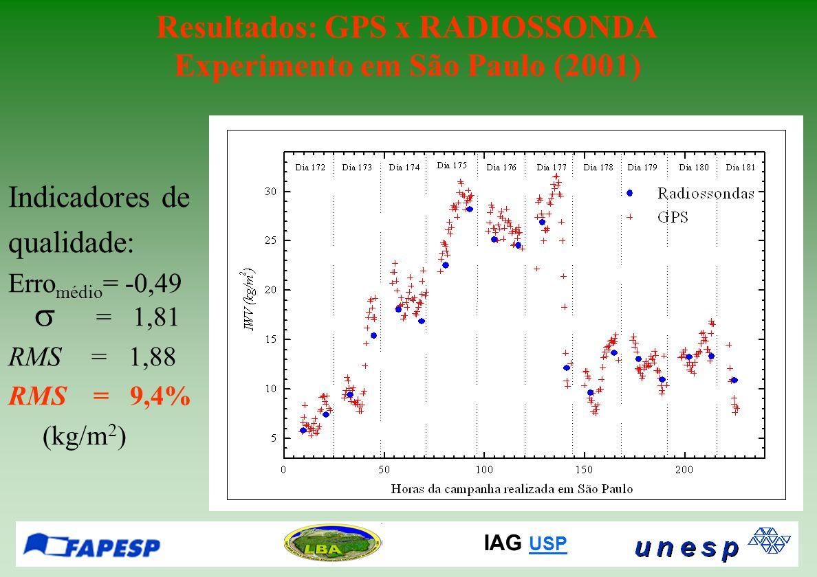 IAG USP USP Resultados: GPS x RADIOSSONDA Experimento em São Paulo (2001) Indicadores de qualidade: Erro médio = -0,49  = 1,81 RMS = 1,88 RMS = 9,4%