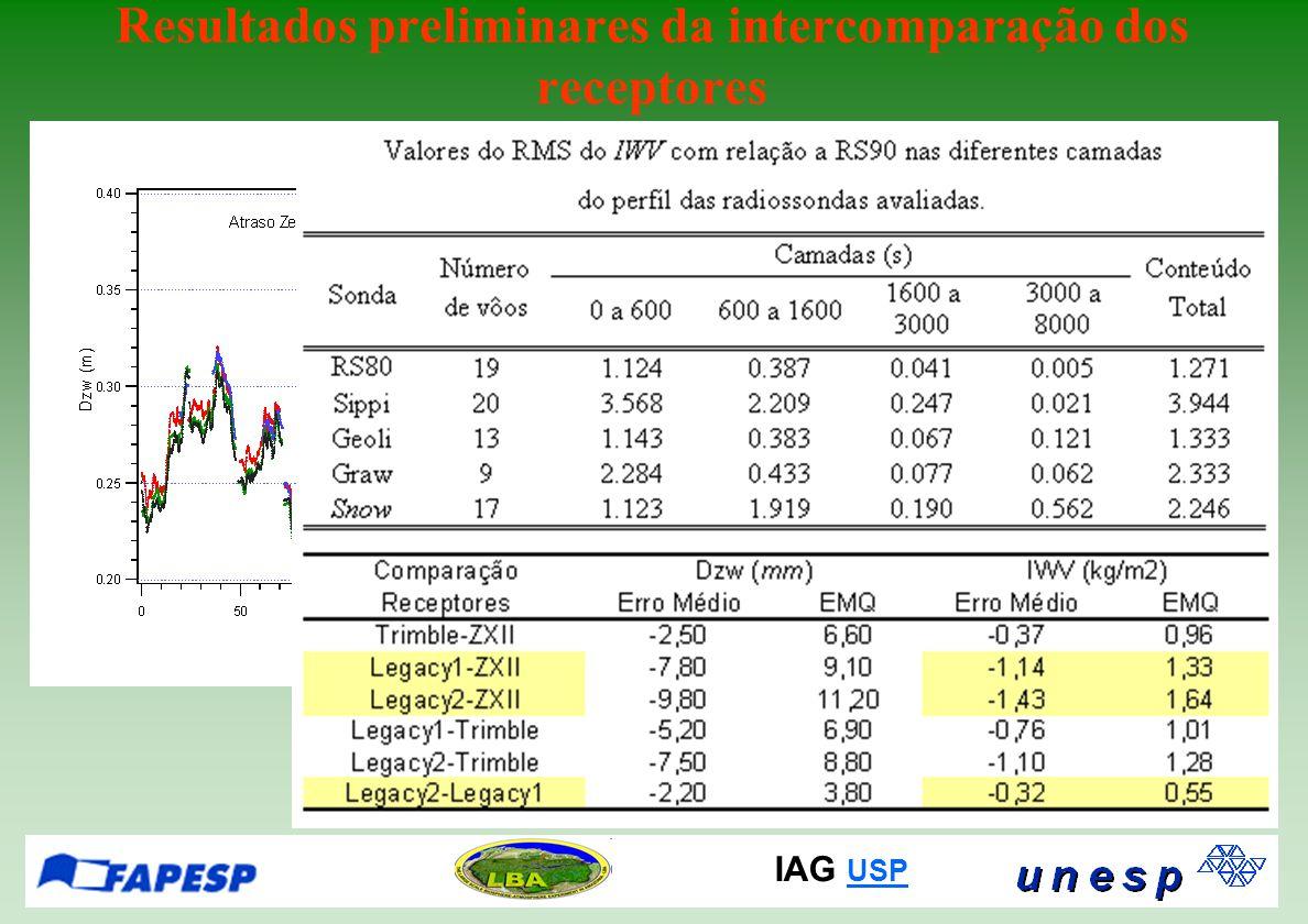 IAG USP USP Resultados preliminares da intercomparação dos receptores