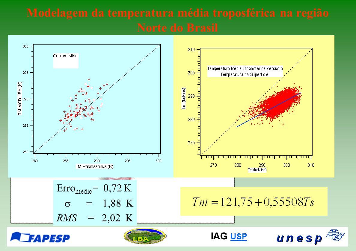 IAG USP USP Modelagem da temperatura média troposférica na região Norte do Brasil Erro médio = 0,72 K  = 1,88 K RMS = 2,02 K