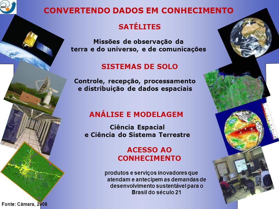 CONVERTENDO DADOS EM CONHECIMENTO SATÉLITES Missões de observação da terra e do universo, e de comunicações SISTEMAS DE SOLO Controle, recepção, processamento e distribuição de dados espaciais ANÁLISE E MODELAGEM Ciência Espacial e Ciência do Sistema Terrestre ACESSO AO CONHECIMENTO produtos e serviços inovadores que atendam e antecipem as demandas de desenvolvimento sustentável para o Brasil do século 21 Fonte: Câmara, 2008