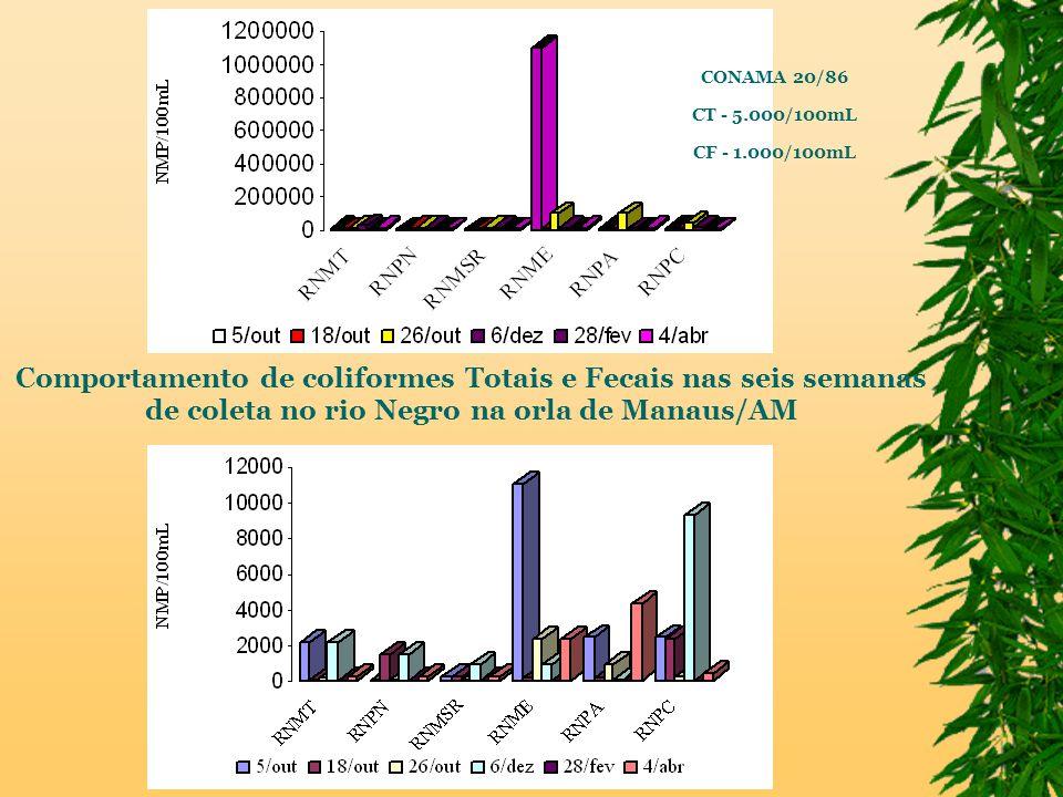 Comportamento de coliformes Totais e Fecais nas seis semanas de coleta no rio Negro na orla de Manaus/AM CONAMA 20/86 CT - 5.000/100mL CF - 1.000/100mL