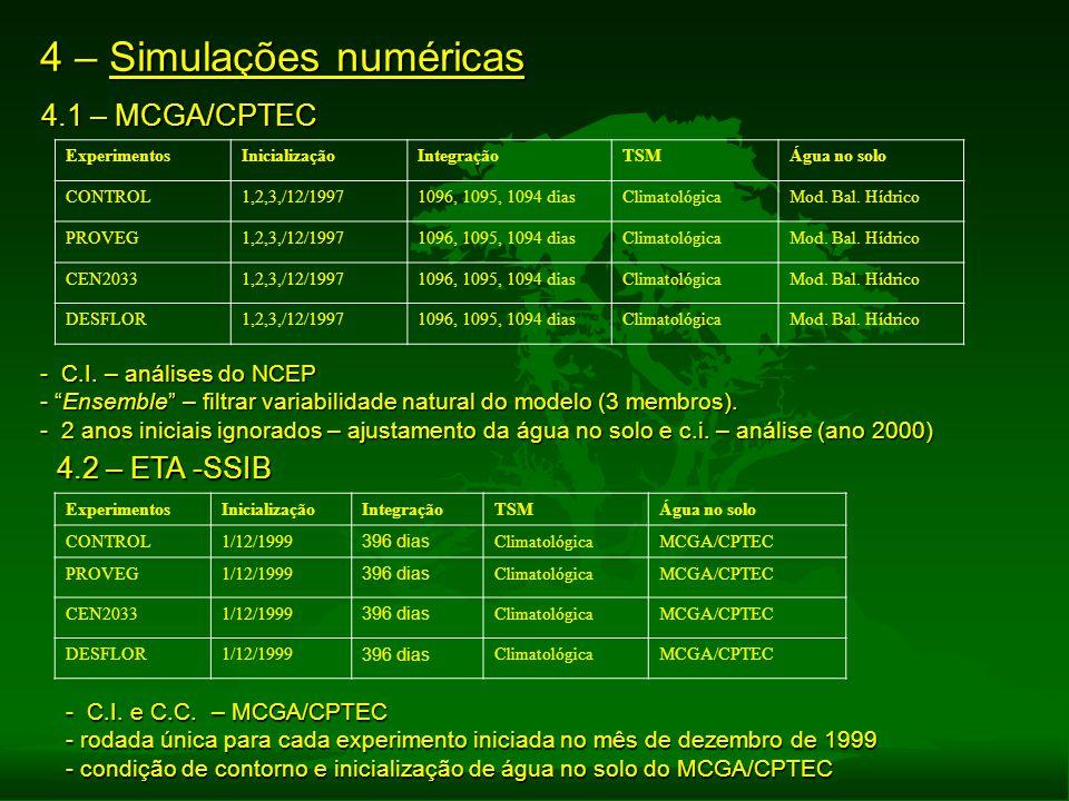 4 – Simulações numéricas 4.1 – MCGA/CPTEC ExperimentosInicializaçãoIntegraçãoTSMÁgua no solo CONTROL1,2,3,/12/19971096, 1095, 1094 diasClimatológicaMo