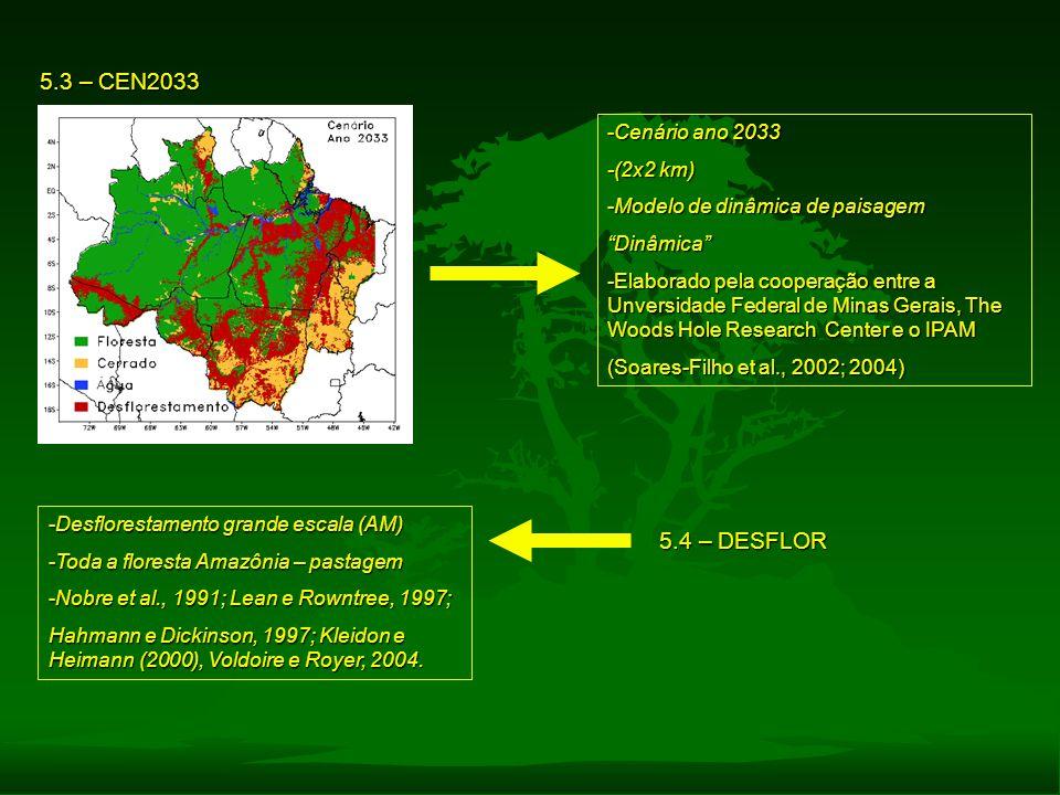 """5.3 – CEN2033 -Cenário ano 2033 -(2x2 km) -Modelo de dinâmica de paisagem """"Dinâmica"""" -Elaborado pela cooperação entre a Unversidade Federal de Minas G"""