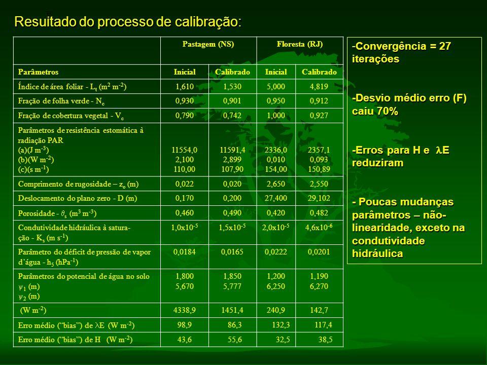 Resultado do processo de calibração: Pastagem (NS)Floresta (RJ) ParâmetrosInicialCalibradoInicialCalibrado Índice de área foliar - L t (m 2 m -2 )1,61