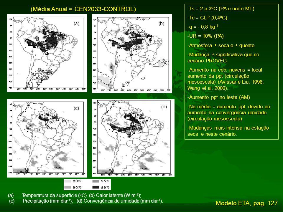 (Média Anual = CEN2033-CONTROL) -Ts = 2 a 3 o C (PA e norte MT) -Tc = CLP (0,4 o C) -q = - 0,8 kg -1 -UR = 10% (PA) -Atmosfera + seca e + quente -Muda
