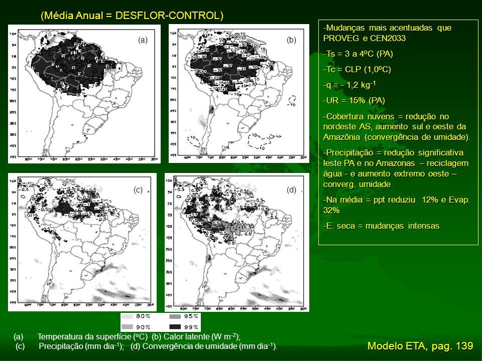 (Média Anual = DESFLOR-CONTROL) -Mudanças mais acentuadas que PROVEG e CEN2033 -Ts = 3 a 4 o C (PA) -Tc = CLP (1,0 o C) -q = - 1,2 kg -1 -UR = 15% (PA