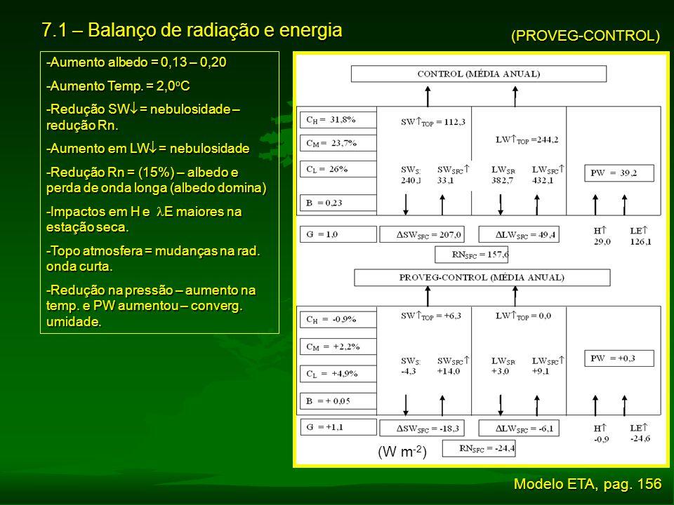 7.1 – Balanço de radiação e energia (PROVEG-CONTROL) -Aumento albedo = 0,13 – 0,20 -Aumento Temp. = 2,0 o C -Redução SW  = nebulosidade – redução Rn.