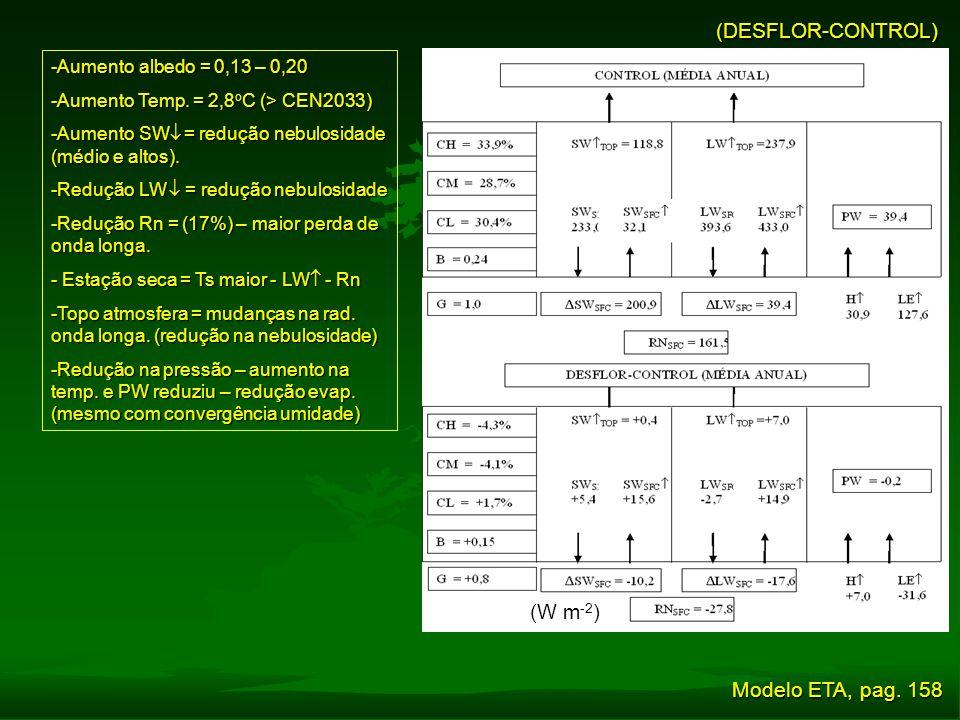 (DESFLOR-CONTROL) -Aumento albedo = 0,13 – 0,20 -Aumento Temp. = 2,8 o C (> CEN2033) -Aumento SW  = redução nebulosidade (médio e altos). -Redução LW