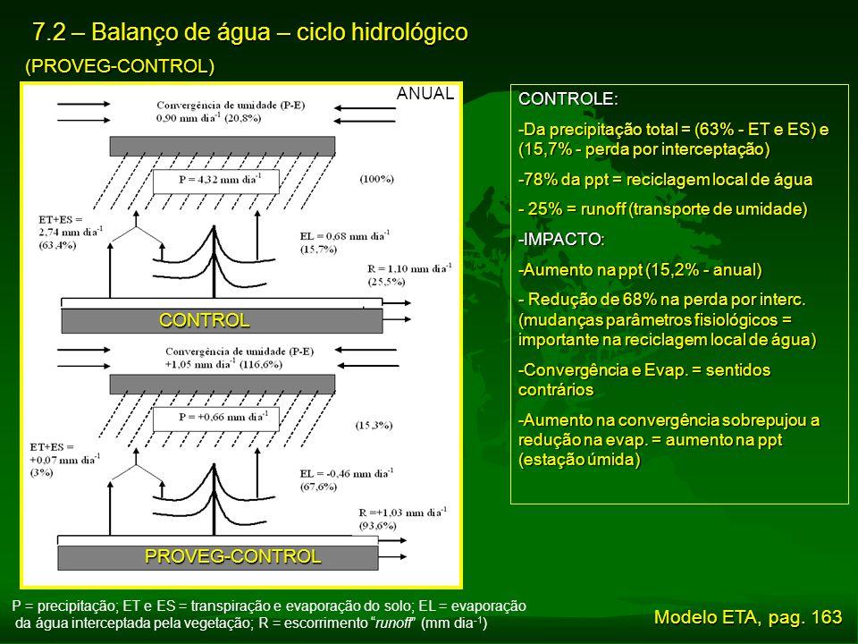 7.2 – Balanço de água – ciclo hidrológico (PROVEG-CONTROL) P = precipitação; ET e ES = transpiração e evaporação do solo; EL = evaporação da água inte