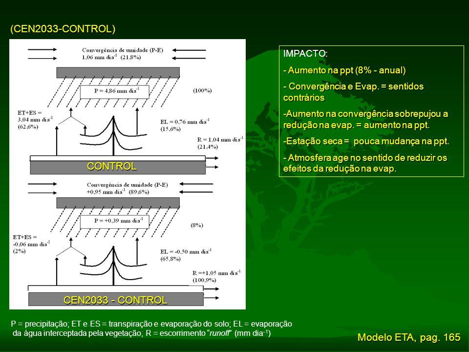 (CEN2033-CONTROL) P = precipitação; ET e ES = transpiração e evaporação do solo; EL = evaporação da água interceptada pela vegetação; R = escorrimento
