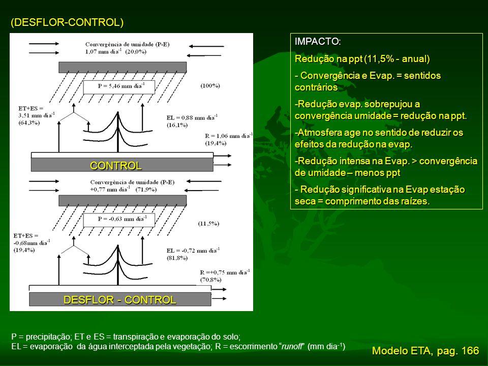 (DESFLOR-CONTROL) P = precipitação; ET e ES = transpiração e evaporação do solo; EL = evaporação da água interceptada pela vegetação; R = escorrimento