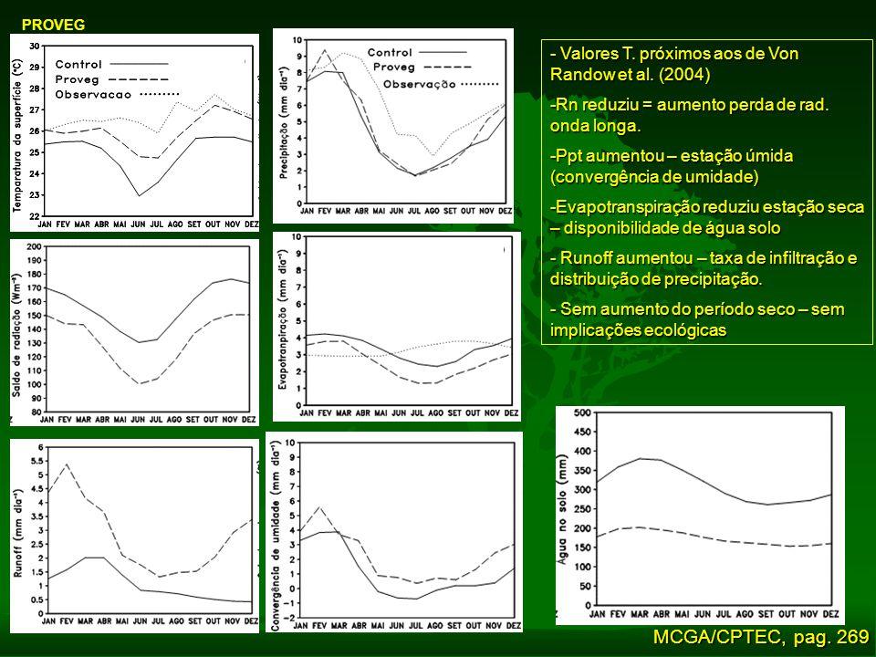 PROVEG - Valores T. próximos aos de Von Randow et al. (2004) -Rn reduziu = aumento perda de rad. onda longa. -Ppt aumentou – estação úmida (convergênc
