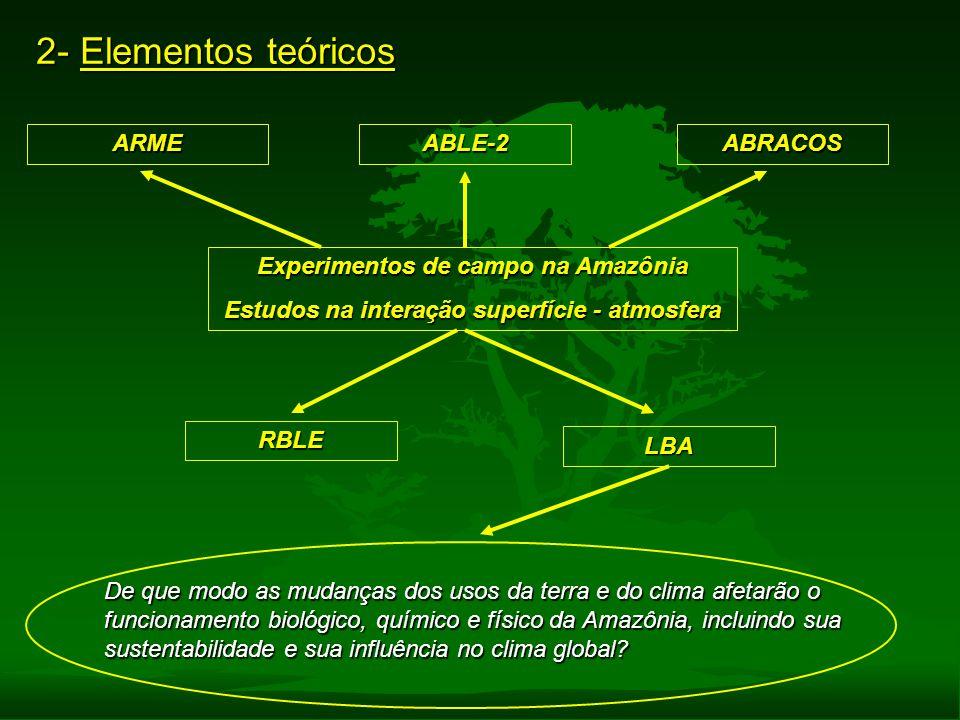 2- Elementos teóricos Experimentos de campo na Amazônia Estudos na interação superfície - atmosfera ARMEABLE-2 RBLE ABRACOS LBA De que modo as mudança