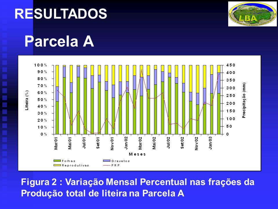 RESULTADOS Parcela A Figura 2 : Variação Mensal Percentual nas frações da Produção total de liteira na Parcela A