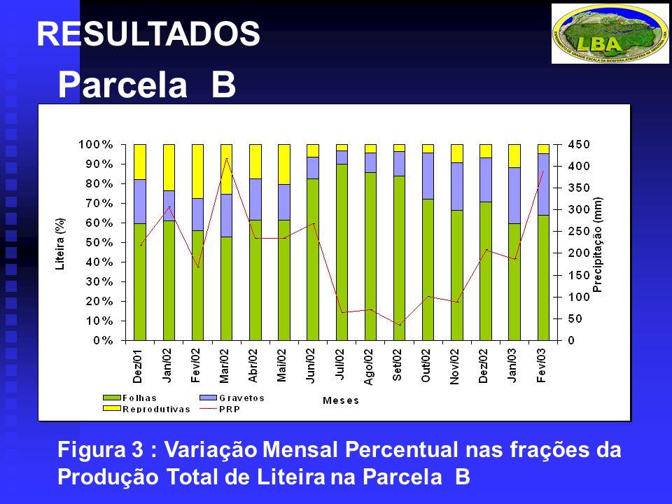 RESULTADOS Parcela B Figura 3 : Variação Mensal Percentual nas frações da Produção Total de Liteira na Parcela B