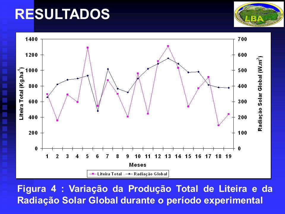 RESULTADOS Figura 4 : Variação da Produção Total de Liteira e da Radiação Solar Global durante o período experimental