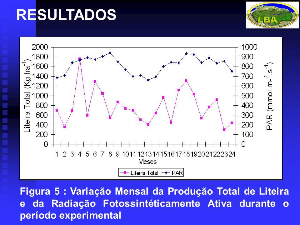 RESULTADOS Figura 5 : Variação Mensal da Produção Total de Liteira e da Radiação Fotossintéticamente Ativa durante o período experimental
