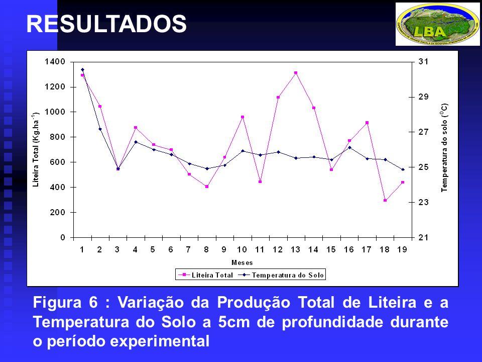 RESULTADOS Figura 6 : Variação da Produção Total de Liteira e a Temperatura do Solo a 5cm de profundidade durante o período experimental