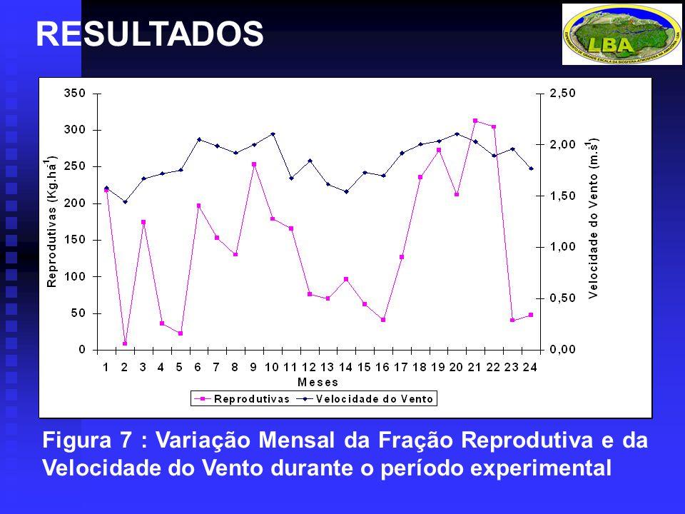 RESULTADOS Figura 7 : Variação Mensal da Fração Reprodutiva e da Velocidade do Vento durante o período experimental