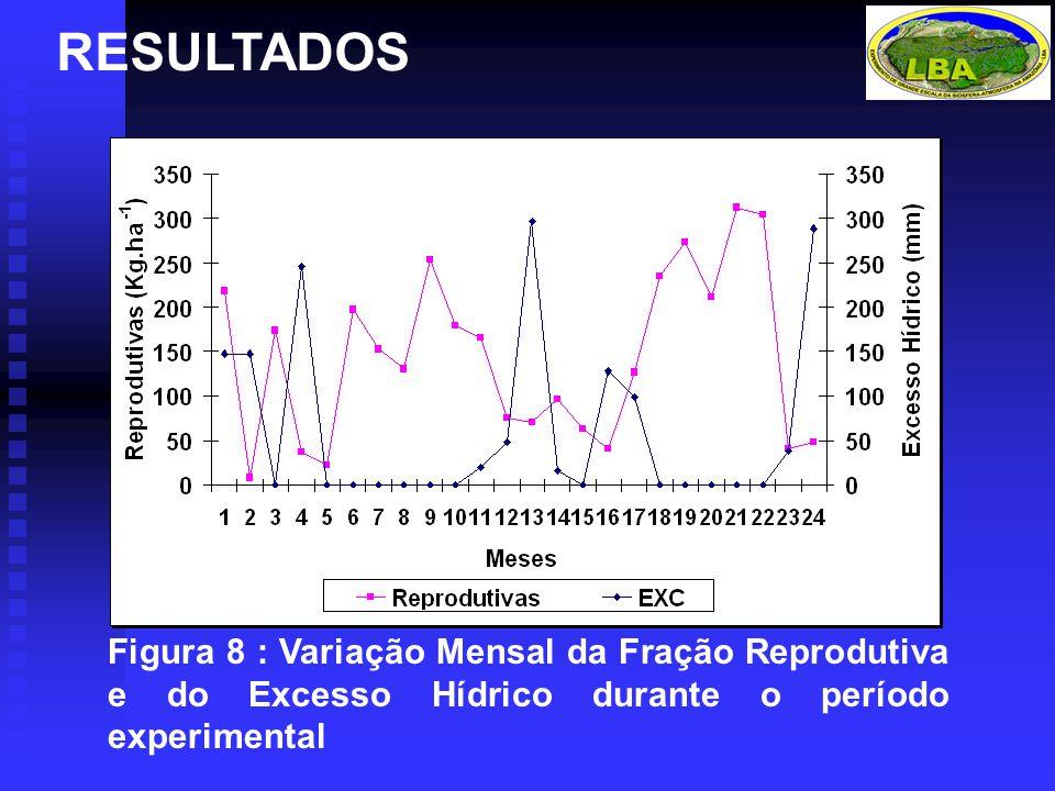 Figura 8 : Variação Mensal da Fração Reprodutiva e do Excesso Hídrico durante o período experimental RESULTADOS